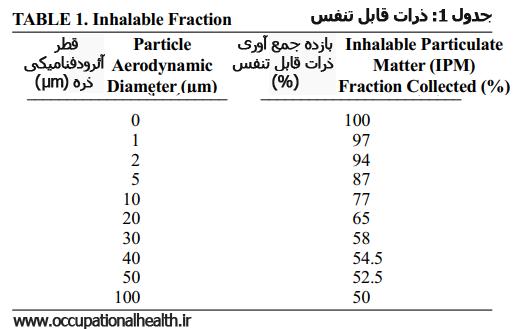 [عکس: TABLE%201.%20Inhalable%20Fraction.png]