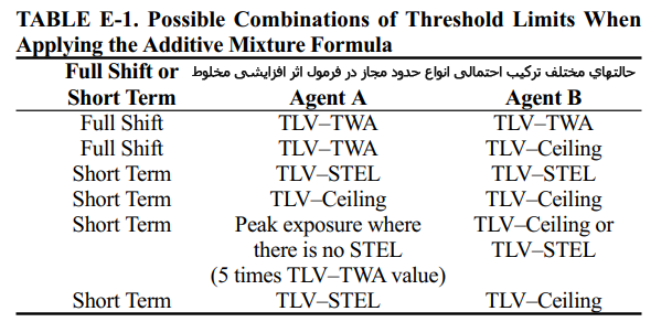 [عکس: TABLE%20E-1Possible%20Combinations.png]